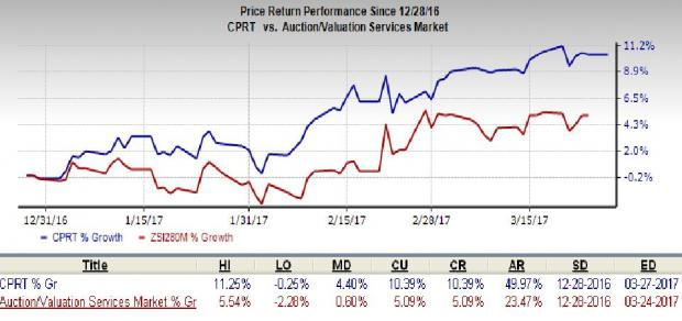 Copart (CPRT) Declares Common Stock Split in 2-for-1 Ratio