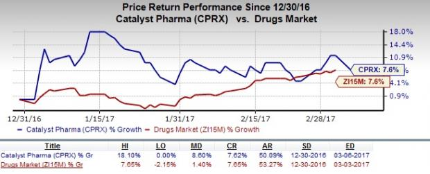 Catalyst Pharma (CPRX): What???s in Store in Q4 Earnings?