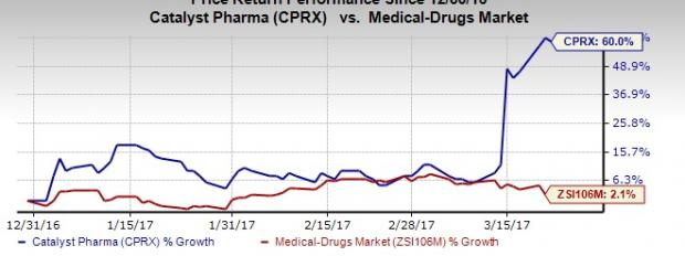 Catalyst Pharma (CPRX) Focused on U.S. Approval for Firdapse