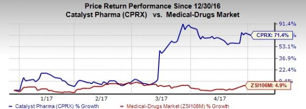 What's in Store for Catalyst (CPRX) Stock in Q1 Earnings?