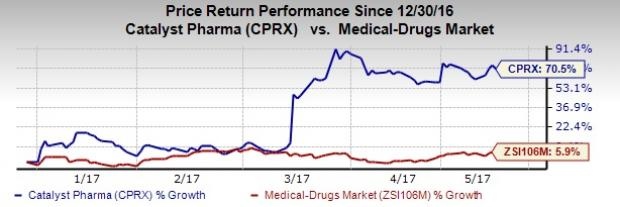 Catalyst Pharmaceuticals (CPRX) Posts Loss as Expected in Q1