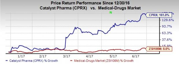 Why is Catalyst Pharmaceuticals' Stock Up 160% this Year?