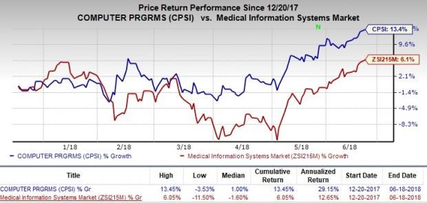 Undervalued MedTech Stocks to Consider Amid Volatility:Computer Programs and Systems, Inc. (CPSI)