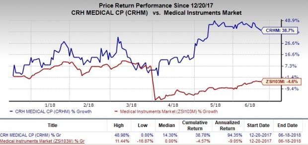 Undervalued MedTech Stocks to Consider Amid Volatility:CRH Medical Corp (CRHM)
