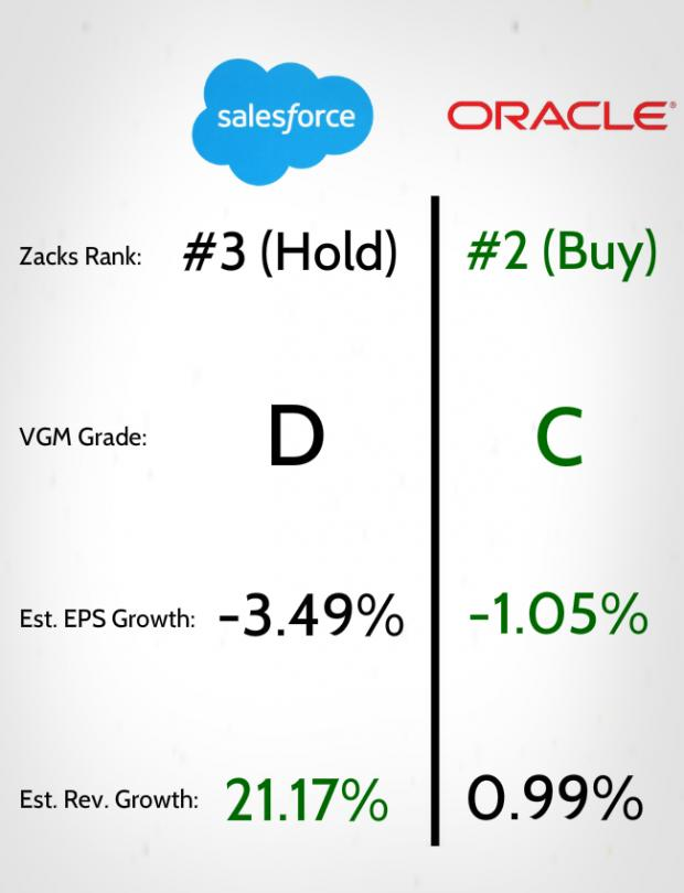 Salesforce vs. Oracle: Which Stock Is The Better Buy?