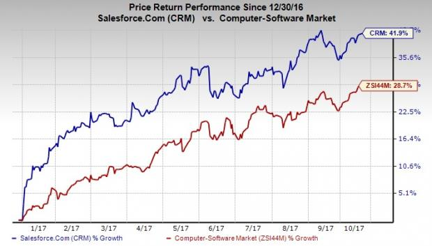 Salesforce.com Inc (NYSE:CRM) Valuation According To Analysts