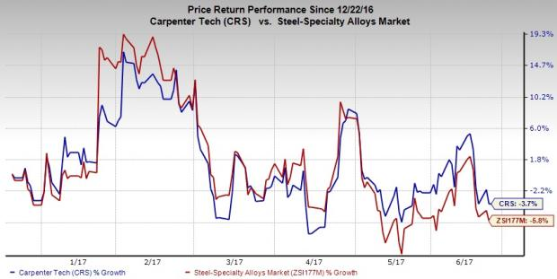 Carpenter Technology's Low-Oxygen Titanium Powder On Stream