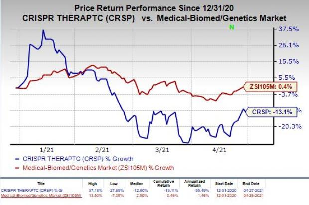 price chart for CRSP