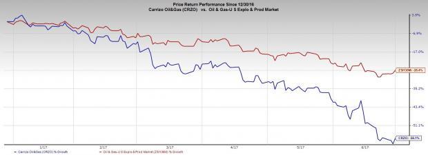Carrizo (CRZO) Picks Up Delaware Basin Acreage for $648M