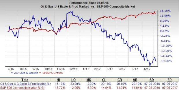 The Carrizo Oil & Gas, Inc. (NASDAQ:CRZO) Debt Trading 0.5% Lower