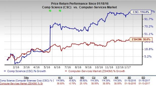 Should You Hold Computer Sciences (CSC) Stock for Now?