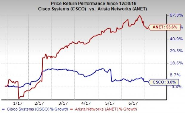 The Arista Networks, Inc. (ANET) Stock Rating Reaffirmed by Wells Fargo & Company