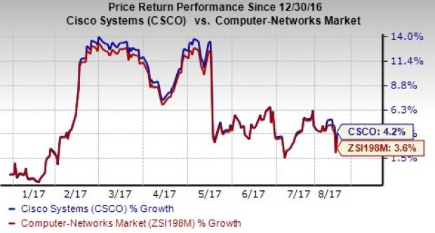 Cisco Systems, Inc. (CSCO) Stock Rating Reaffirmed by Drexel Hamilton