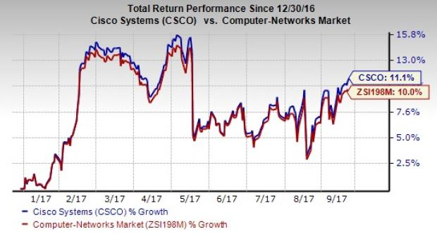 Cisco Systems' (CSCO)