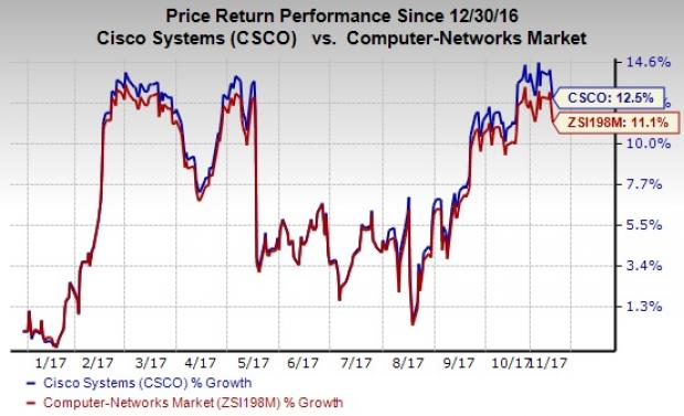 Long Term Growth review of Cisco Systems, Inc. (NASDAQ:CSCO)