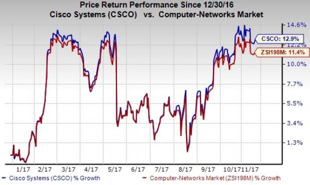 cisco share price