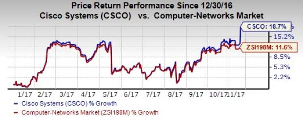 Csco Stock Quote | Cisco Csco Stock Hits 52 Week High Backed By Q1 Results Nasdaq Com