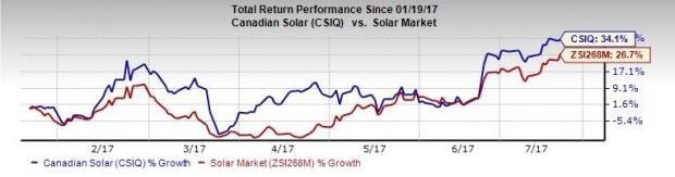 Canadian Solar (CSIQ) Activates Four PV Plants in Japan