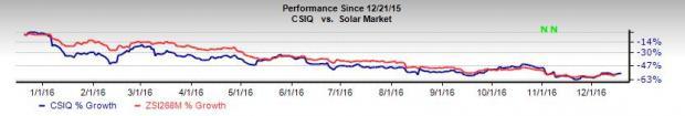 Canadian Solar (CSIQ) Secures Term Loan of $62.8 Million