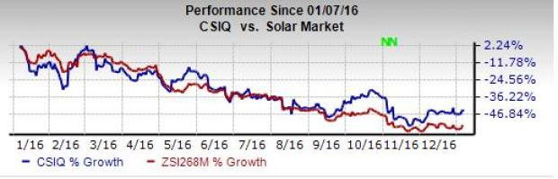 Canadian Solar (CSIQ) Unit Sells Two Projects to Concord
