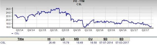 Is Carlisle Companies (CSL) a Great Stock for Value Investors?