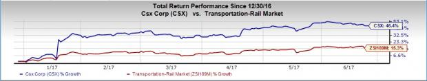 Here's Why You Should Add CSX Corp (CSX) to Your Portfolio