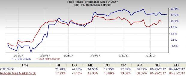 Cooper Tire (CTB) Q1 Earnings: Another Beat in the Cards?