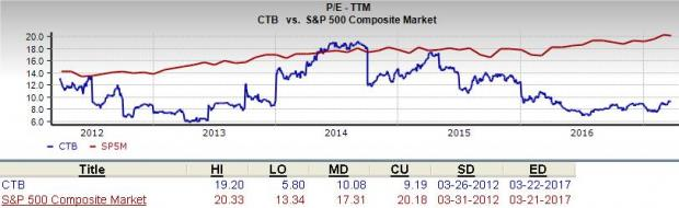 Will Cooper Tire (CTB) Be a Suitable Pick for Value Investors?