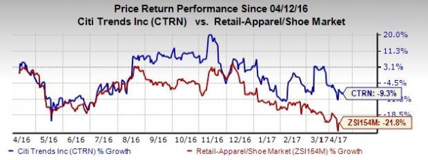 Citi Trends' (CTRN) Capital Plan Boosts Shareholder Returns
