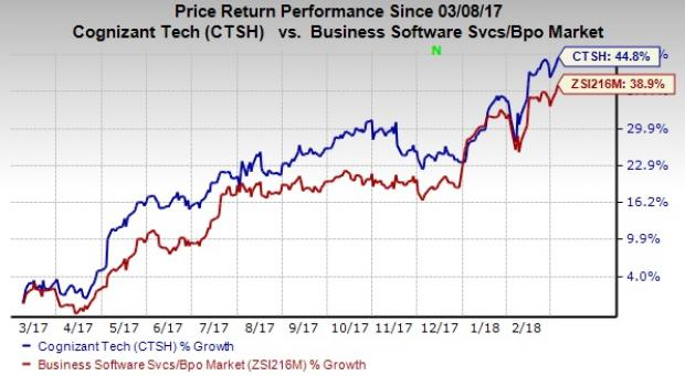Top-Ranked Stocks That Can Make You Jeff Bezos-Like Rich: Cognizant Technology Solutions Corp (CTSH)