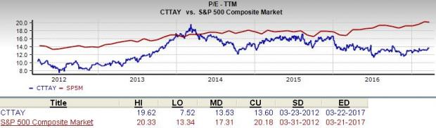 Is Continental (CTTAY) a Great Stock for Value Investors?