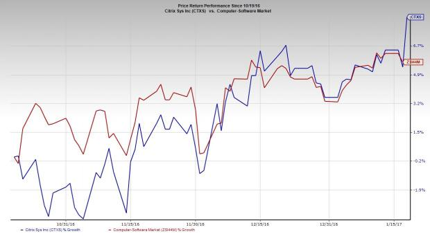 Citrix Systems (CTXS) Q4 Earnings: A Surprise in Store?