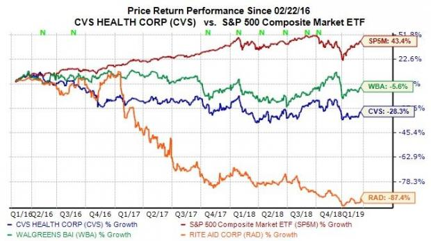 CVS Health Stock Pops Before Q4 Earnings: What to Expect