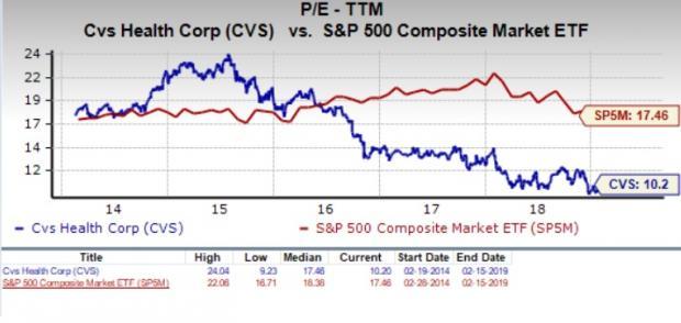 549073067e Should Value Investors Pick CVS Health (CVS) Stock Now  - February ...