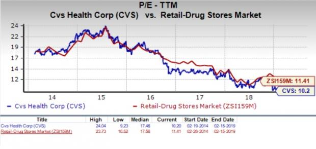 16aec320cd We should also point out that CVS Health has a forward PE ratio (price  relative to this year s earnings) of just 9.4