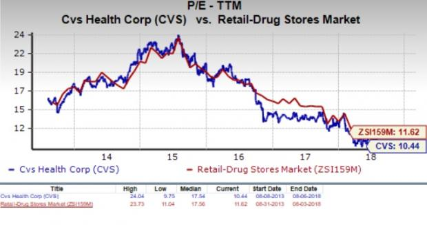 f8e9bd85ee We should also point out that CVS Health has a forward PE ratio (price  relative to this year s earnings) of just 9.3