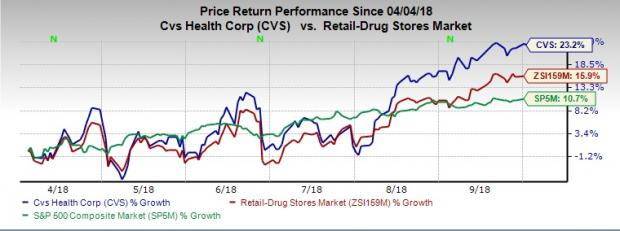 Cvs Stock Quote | Here S Why You Should Invest In Cvs Health Cvs Stock Now October