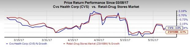 CVS Health Gains on Pharmacy Services, Strategic Buyouts