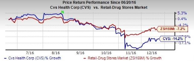 CVS Health (CVS) Down on Prevailing Risks, Tepid Guidance