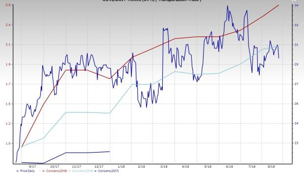 Trucking Industry Outlook Robust Freight Demand A Boon August 23