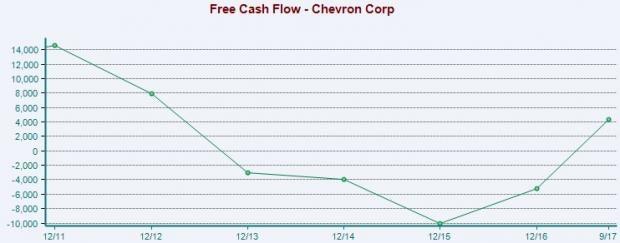 chevron cvx upgraded to buy on impressive free cash flow. Black Bedroom Furniture Sets. Home Design Ideas