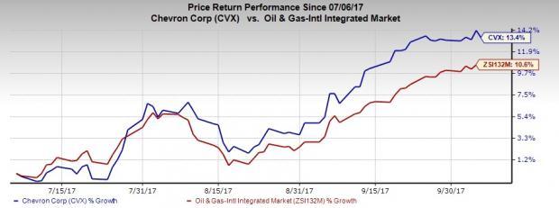 Chevron Cvx Nears 52 Week High Can The Stock Soar Higher