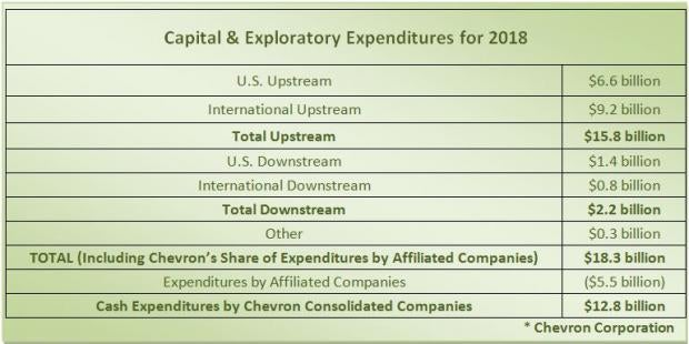 Chevron Corporation (NYSE:CVX) EVP Sells 110771 Shares of Stock