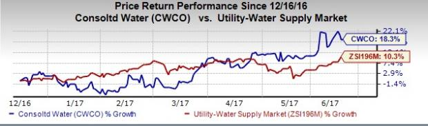 Consolidated Water (CWCO) Rides on Acquisitions & Expansion