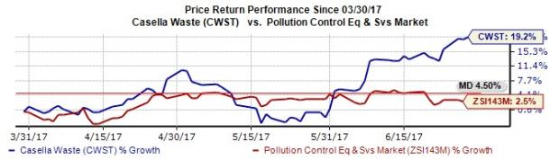 Casella Waste Hits New 52-Week High: What's Driving it?