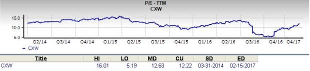 CoreCivic (CXW): Is it a Solid Choice for Value Investors?