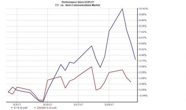 Cypress Semiconductor Falls after Morgan Stanley Downgrade