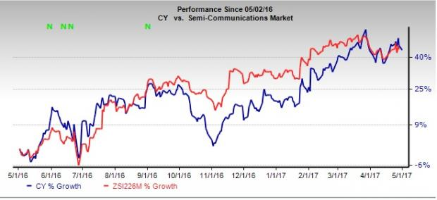 Cypress Semiconductor (CY) Beats Earnings Estimates in Q1