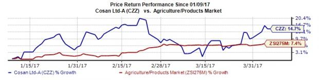 Cosan Limited's (CZZ) Growth Potential Solid: Time to Buy?