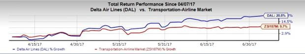 Delta's June Passenger Unit Revenue Up 2.5%, Q2 View Bullish